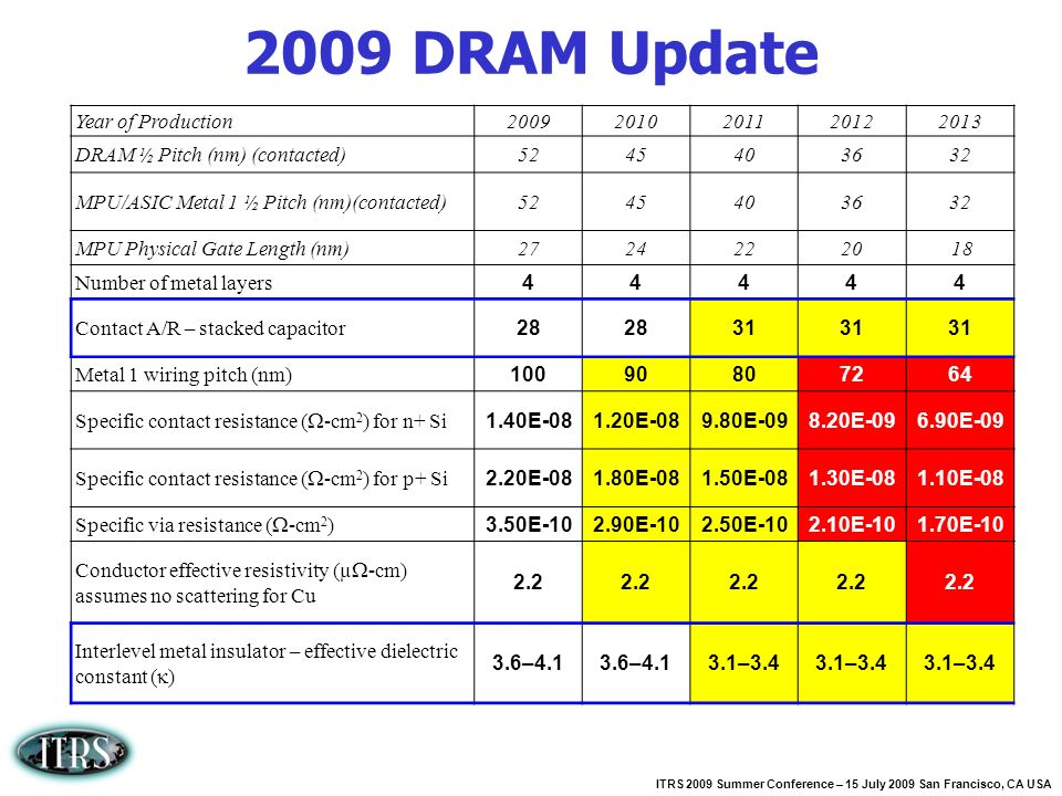 2009 DRAM Update Year of Production 2009 2010 2011 2012 2013
