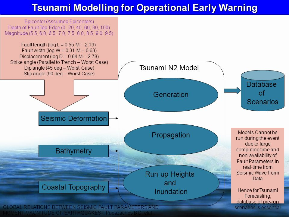 Tsunami Modelling for Operational Early Warning