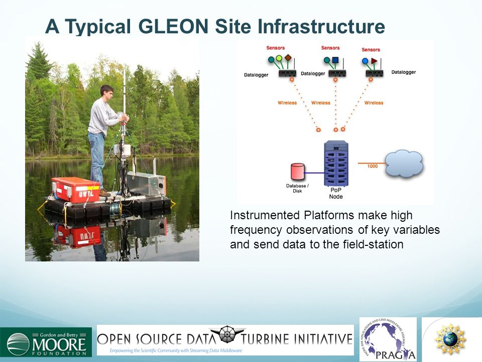 A Typical GLEON Site Infrastructure
