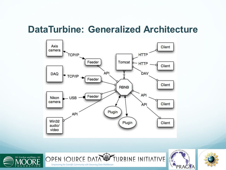 DataTurbine: Generalized Architecture