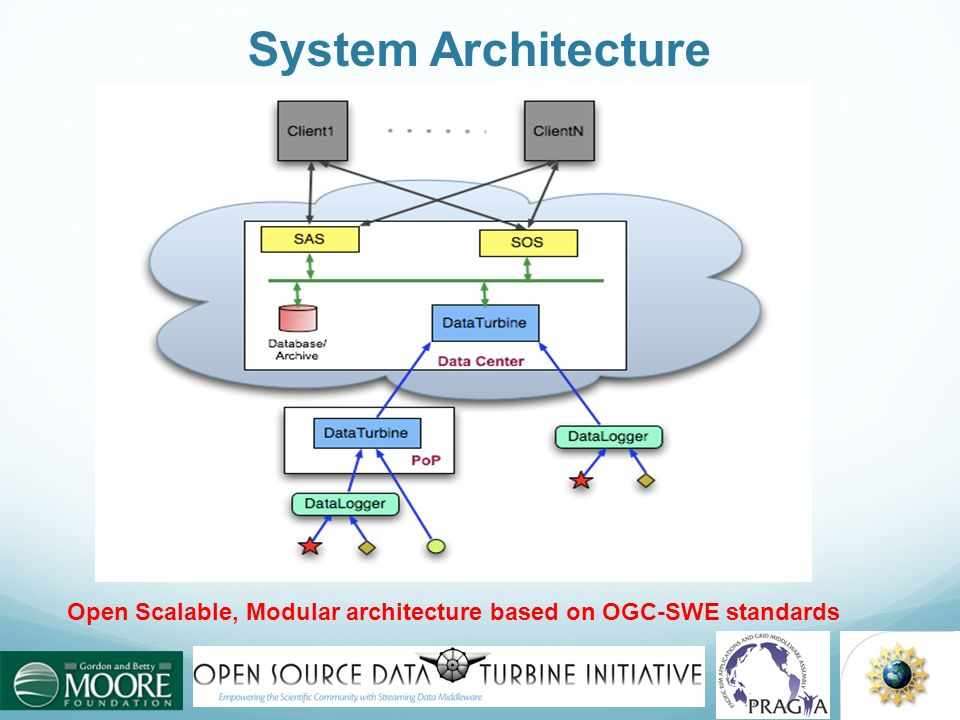 System Architecture Open Scalable, Modular architecture based on OGC-SWE standards