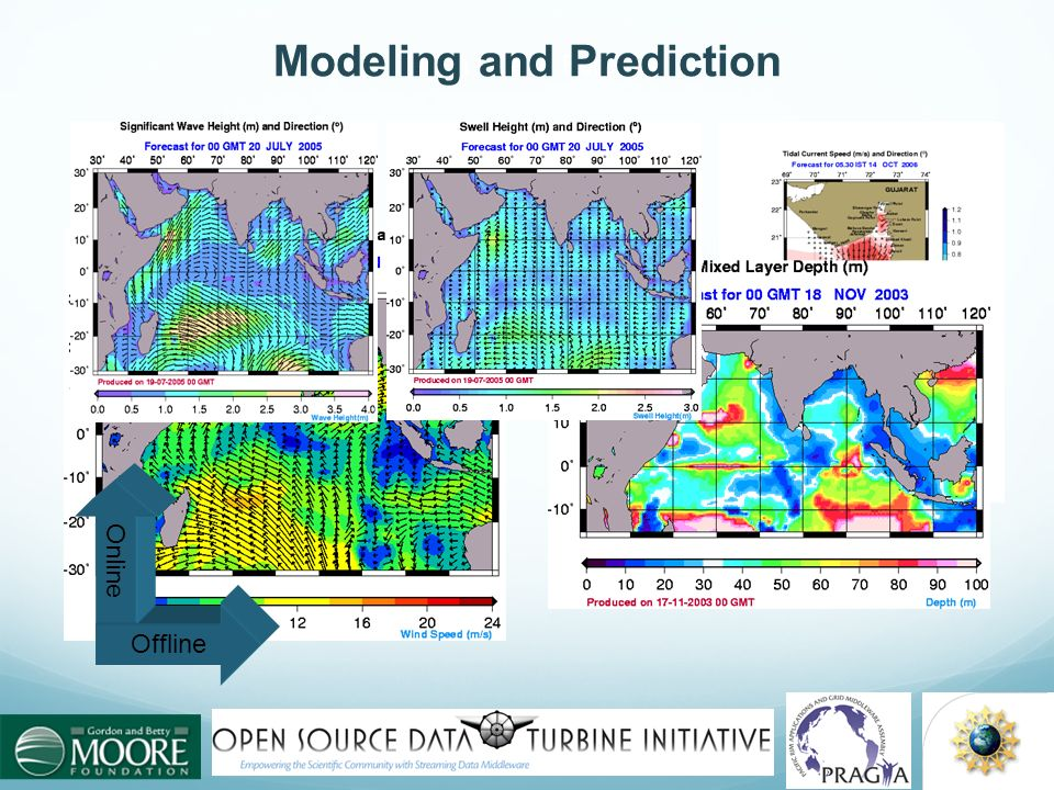 Modeling and Prediction