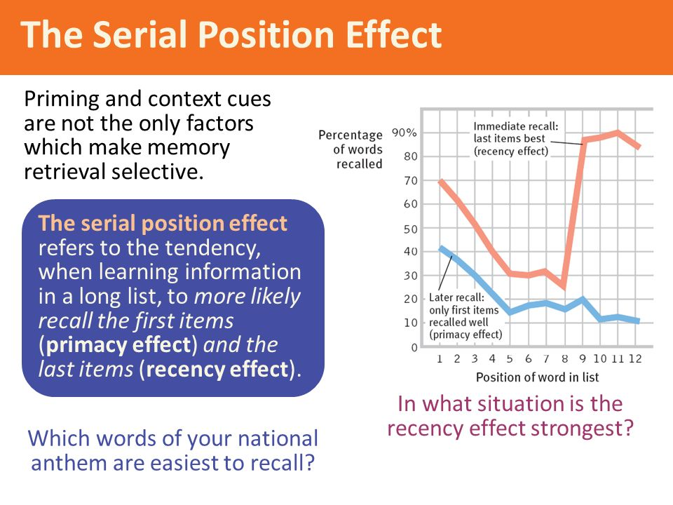 serial position effect Graph showing the serial position effect, the vertical axis shows the percentage of words recalled, the horizontal axis shows their position in the sequence the serial position effect refers to the finding that recall accuracy varies as a function of an item's position within a study list.