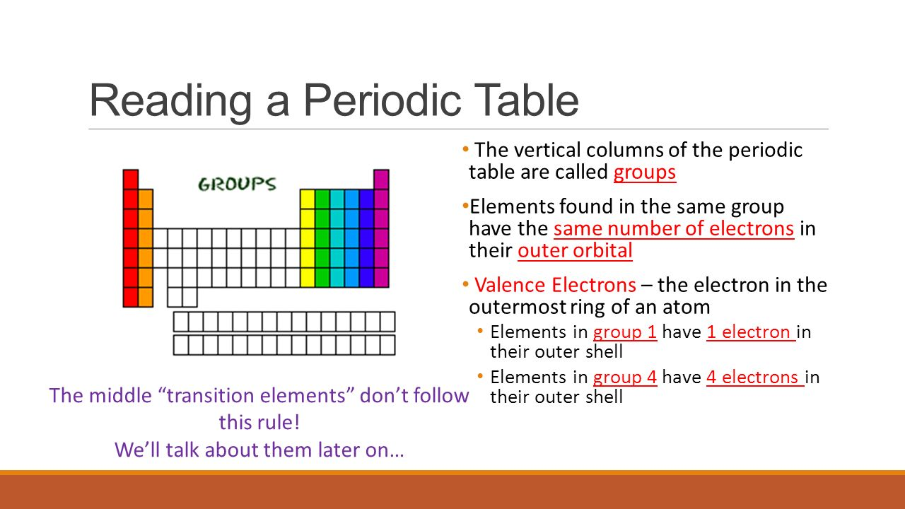 Atoms and the periodic table ppt video online download reading a periodic table gamestrikefo Gallery