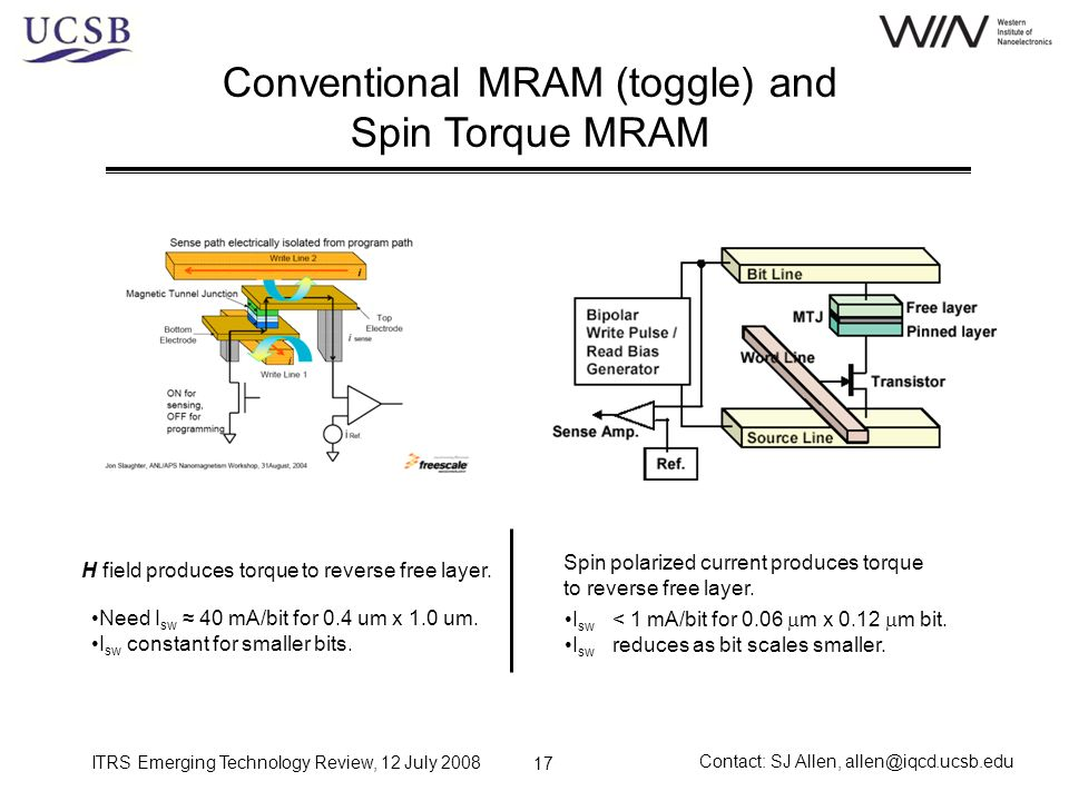 Conventional MRAM (toggle) and Spin Torque MRAM