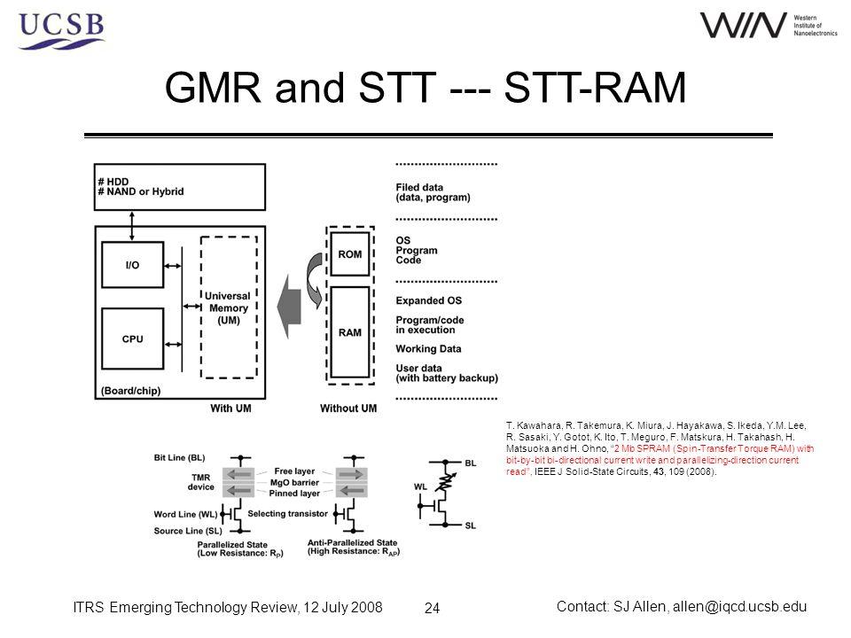GMR and STT --- STT-RAM