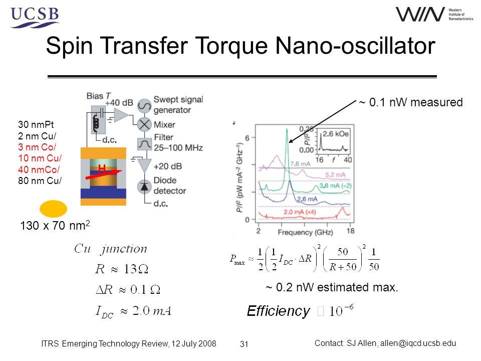 Spin Transfer Torque Nano-oscillator