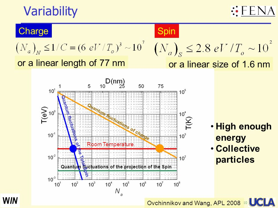 Variability Charge Spin or a linear length of 77 nm
