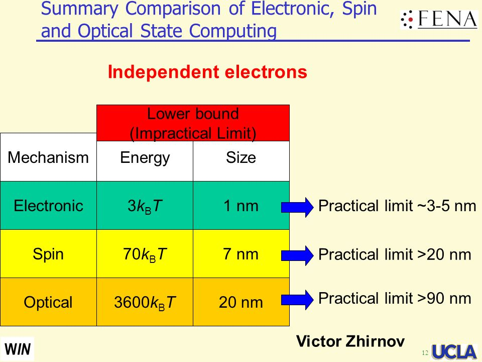 Summary Comparison of Electronic, Spin and Optical State Computing