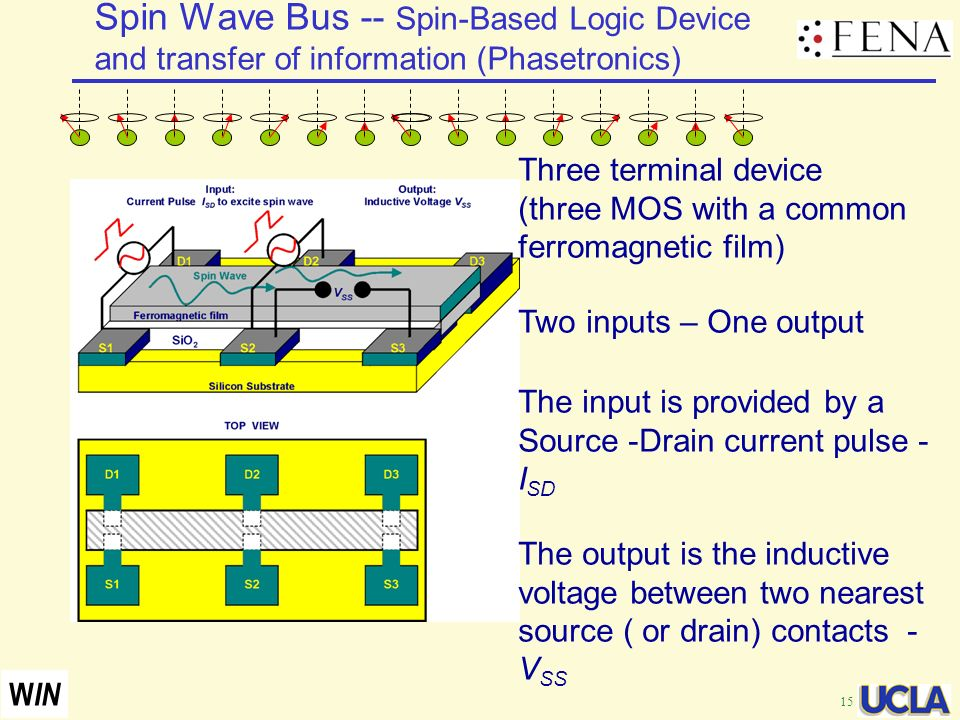 Spin Wave Bus -- Spin-Based Logic Device and transfer of information (Phasetronics)