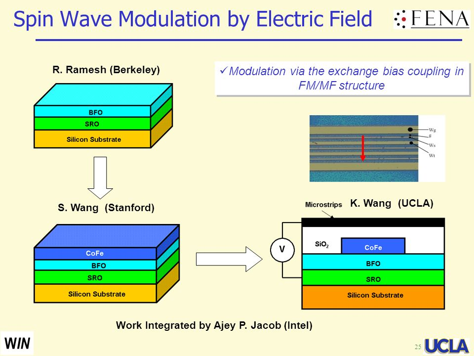 Spin Wave Modulation by Electric Field