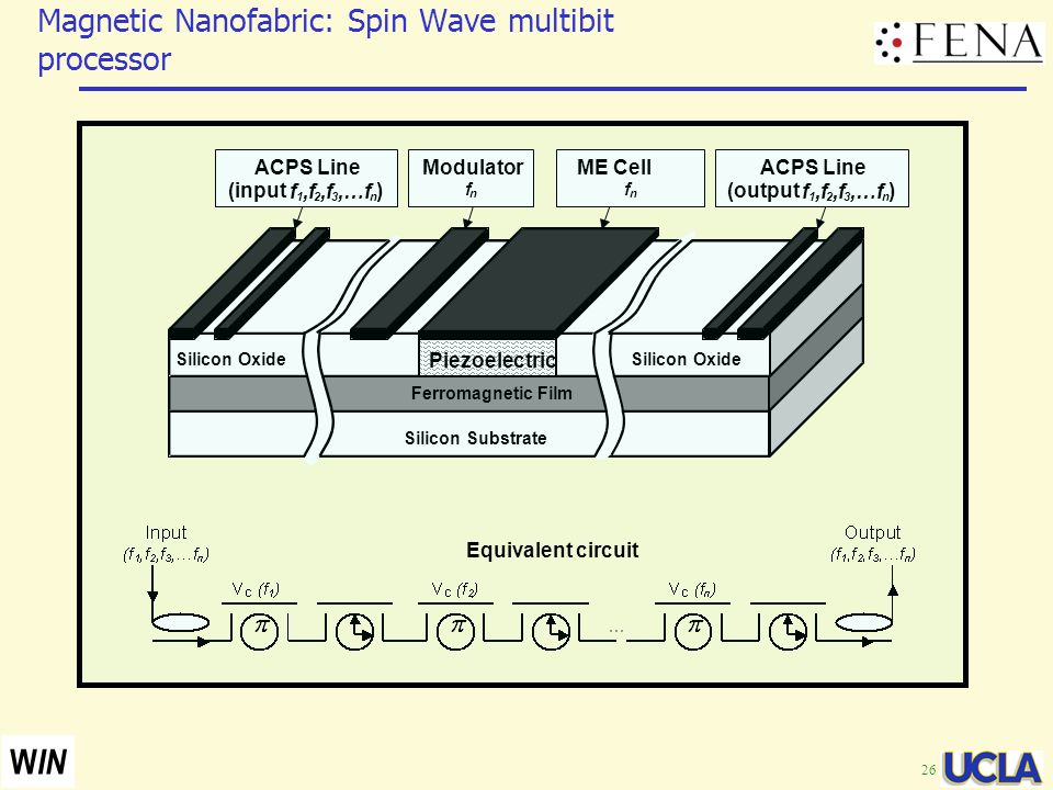 Magnetic Nanofabric: Spin Wave multibit processor