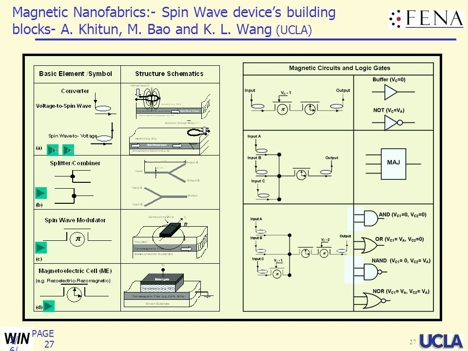 Magnetic Nanofabrics:- Spin Wave device's building blocks- A. Khitun, M. Bao and K. L. Wang (UCLA)
