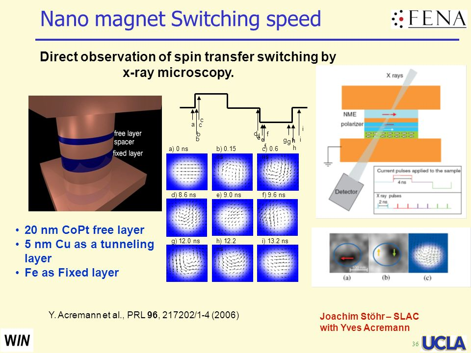 Nano magnet Switching speed