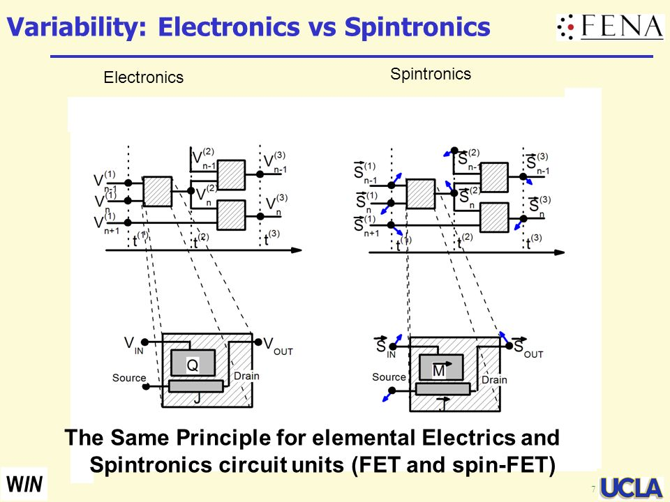 Variability: Electronics vs Spintronics