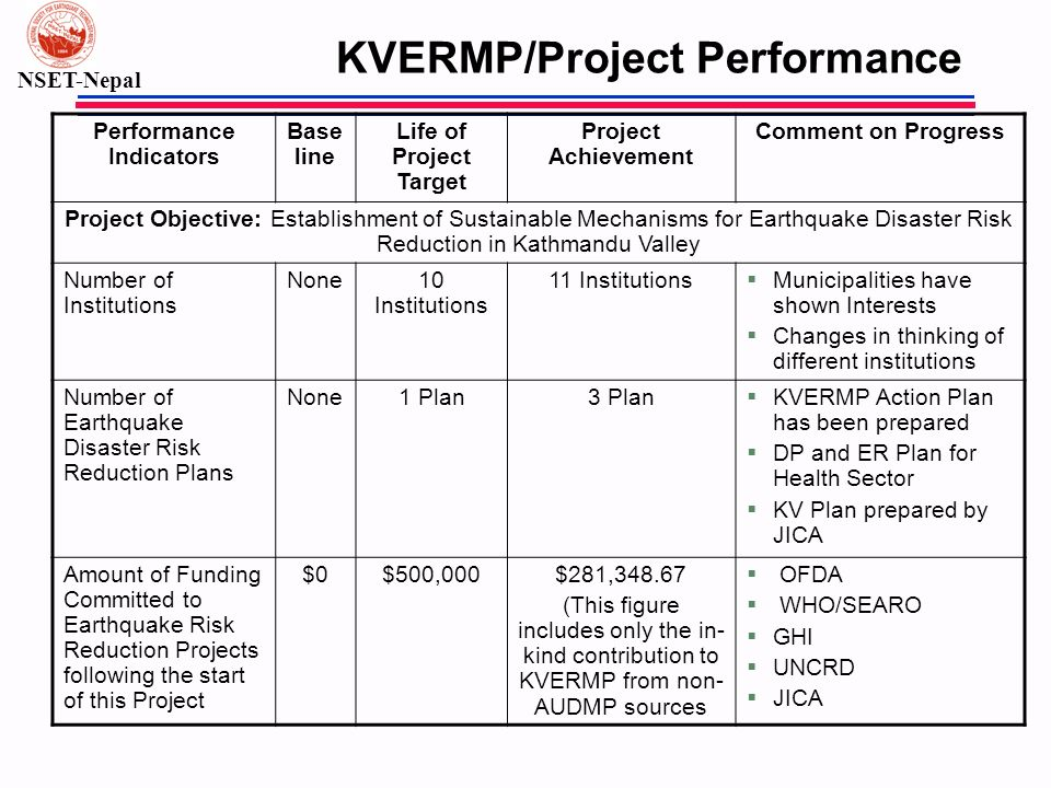 KVERMP/Project Performance