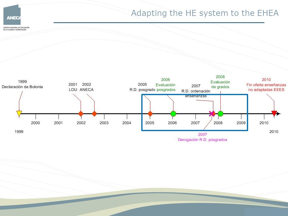 Adapting the HE system to the EHEA