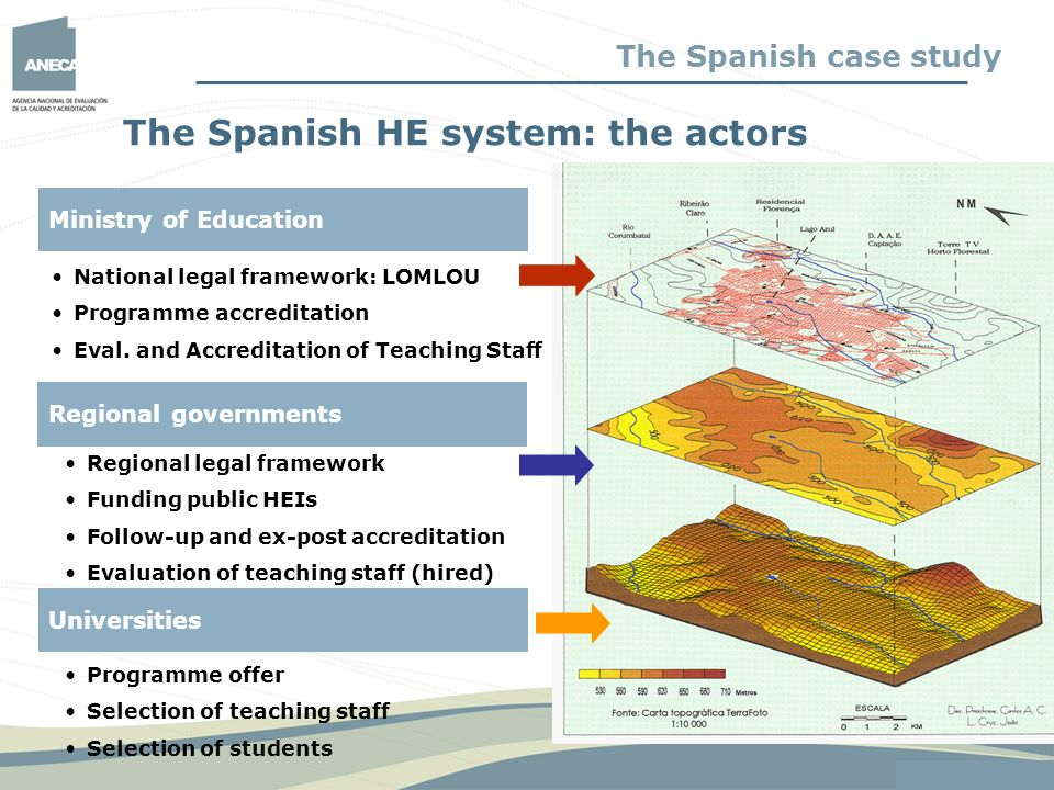 The Spanish HE system: the actors
