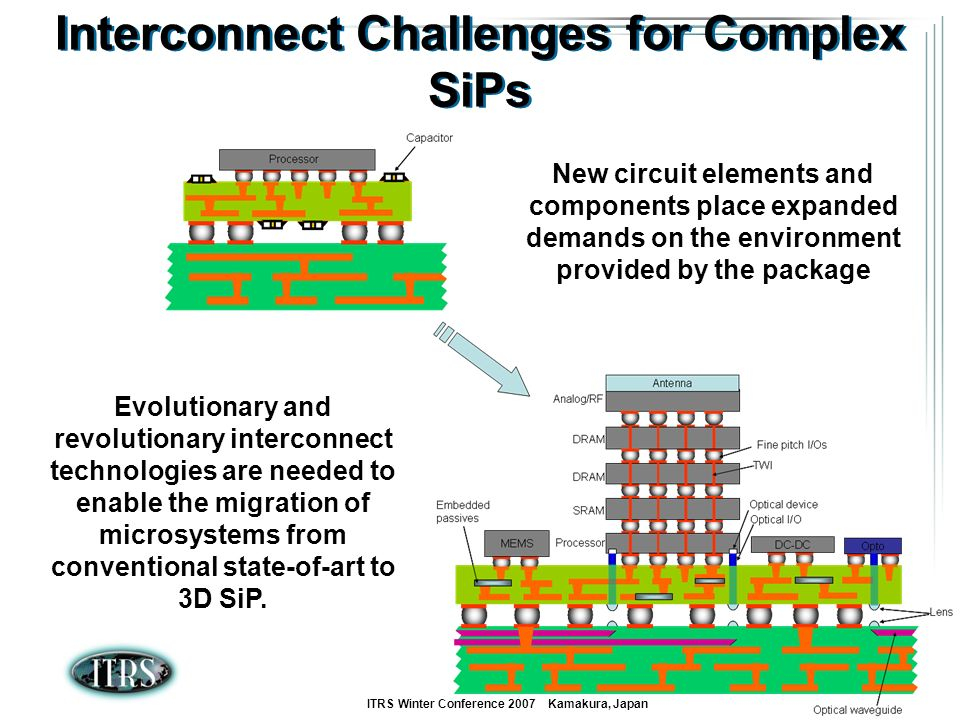 Interconnect Challenges for Complex SiPs