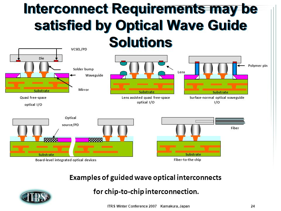 Interconnect Requirements may be satisfied by Optical Wave Guide Solutions