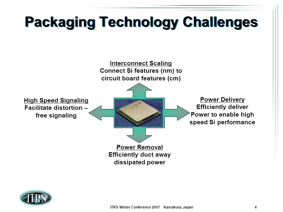 Packaging Technology Challenges