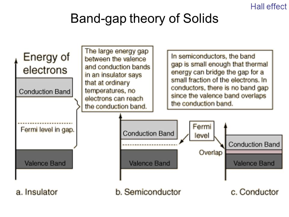 band theory of solids The structure of much of solid-state theory comes directly from group theory, but until now there has been no elementary introduction to the band theory of solids which adopts this approach.