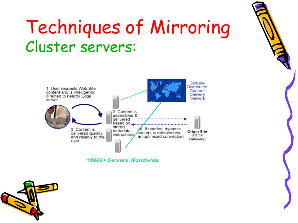 Techniques of Mirroring Cluster servers: