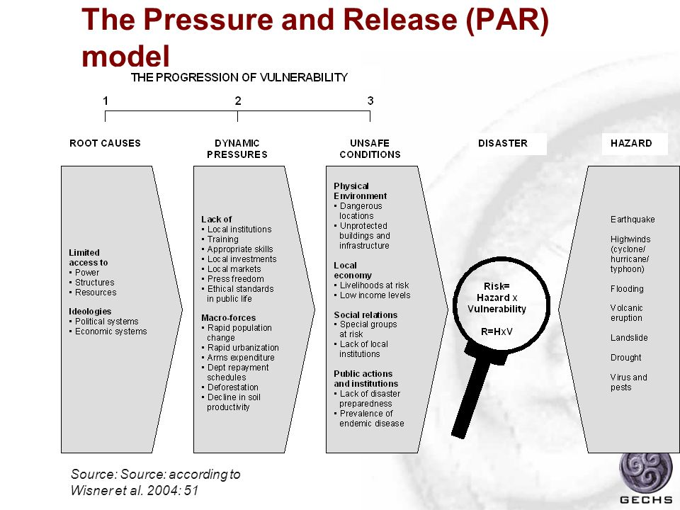 The Pressure and Release (PAR) model