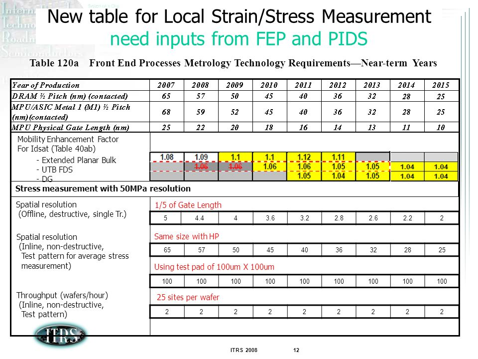 New table for Local Strain/Stress Measurement need inputs from FEP and PIDS