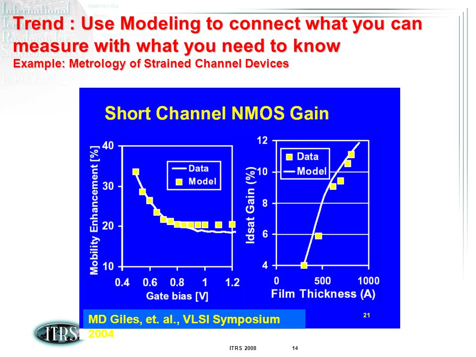 Trend : Use Modeling to connect what you can measure with what you need to know Example: Metrology of Strained Channel Devices