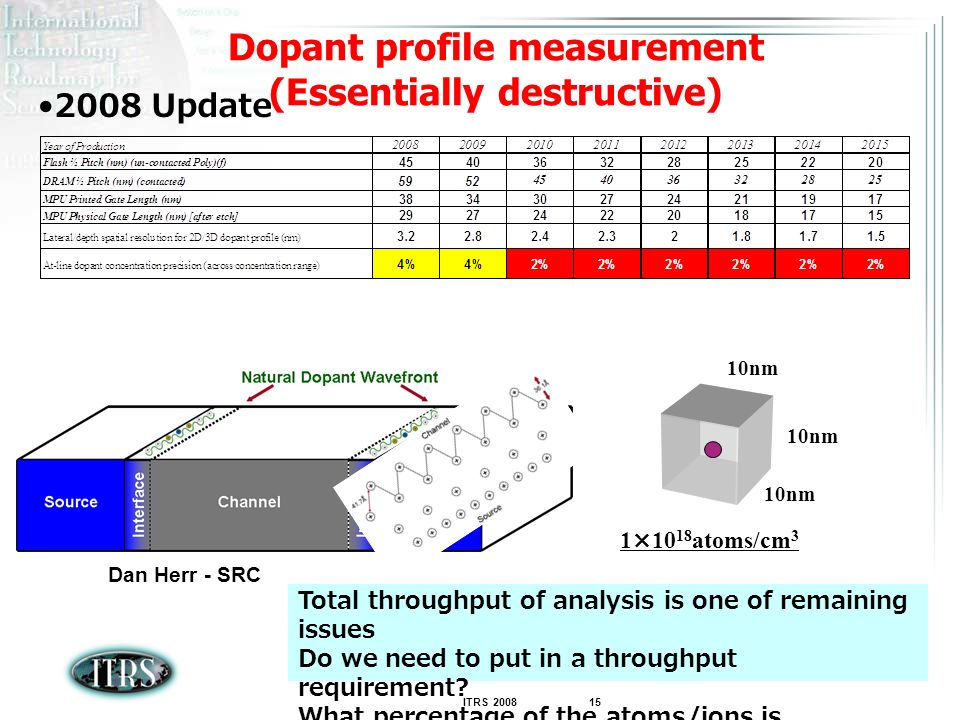 Dopant profile measurement (Essentially destructive)