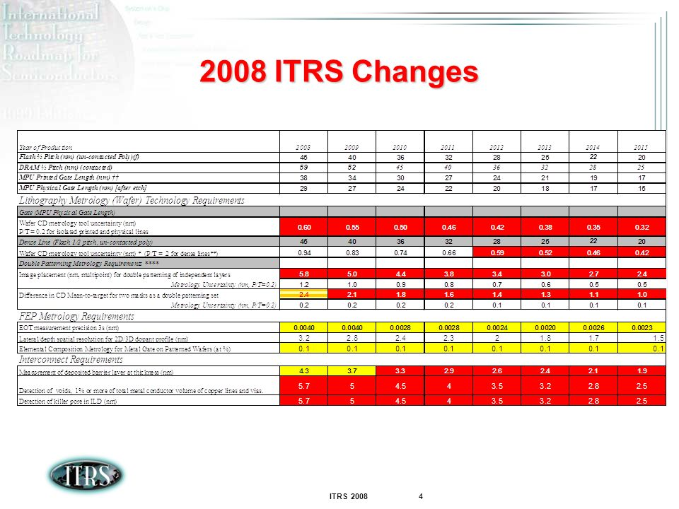 2008 ITRS Changes