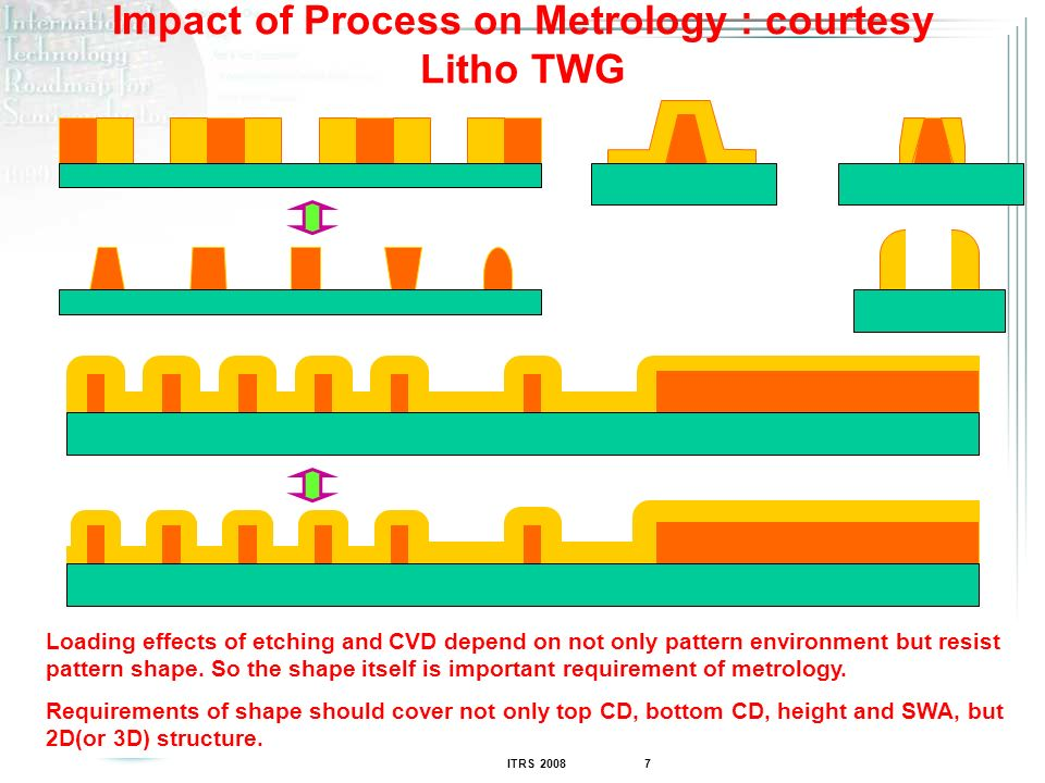 Impact of Process on Metrology : courtesy Litho TWG