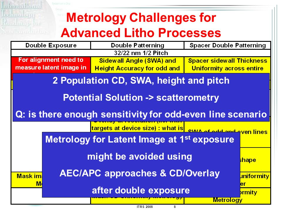 Metrology Challenges for Advanced Litho Processes