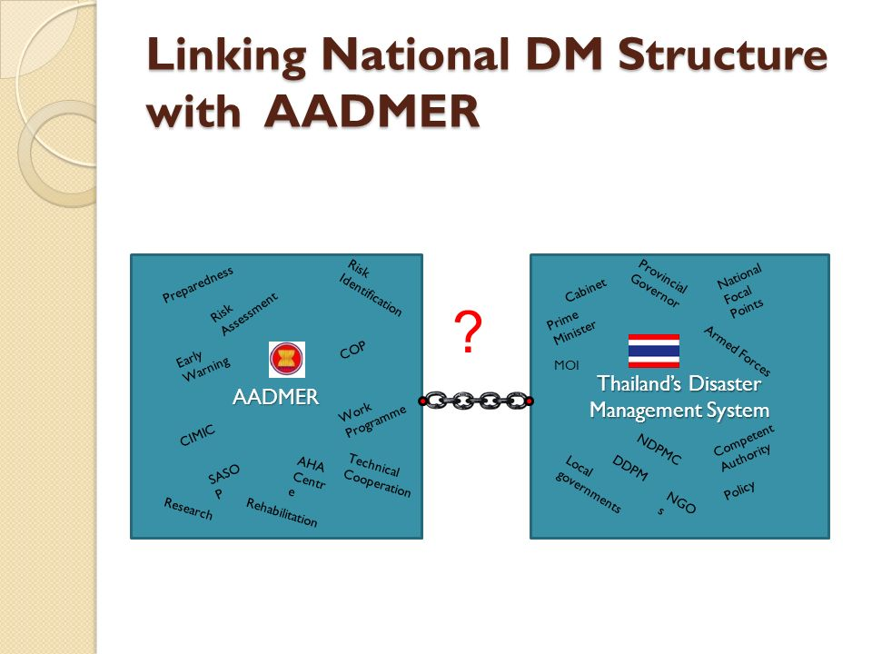Linking National DM Structure with AADMER