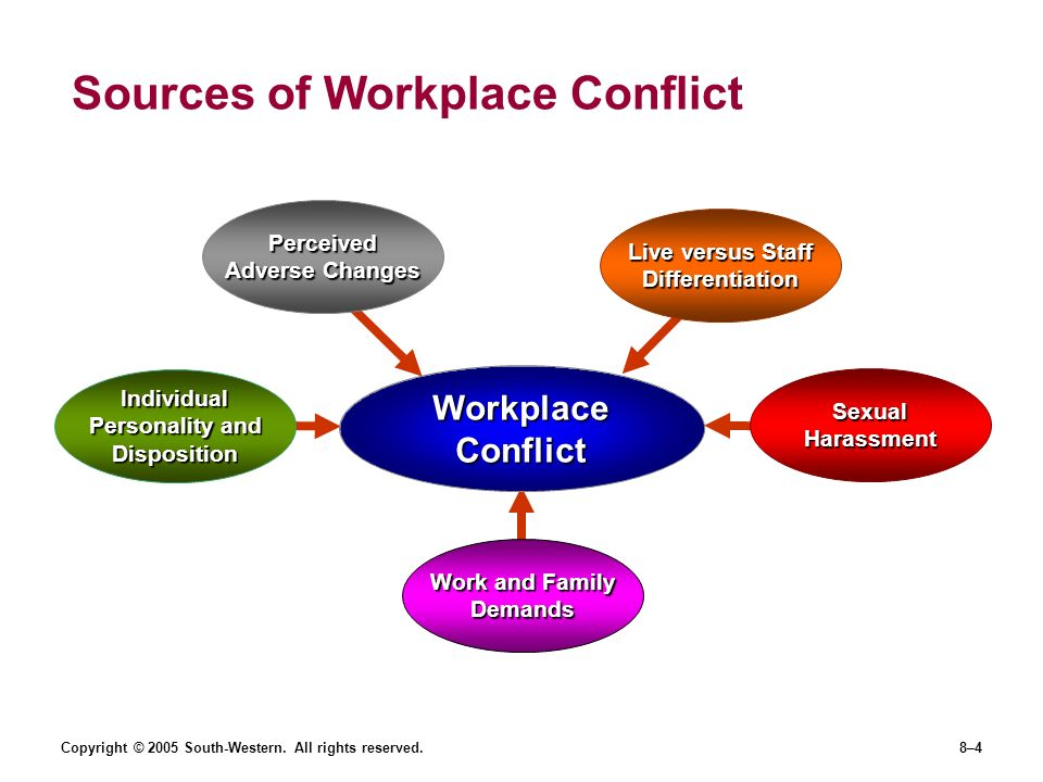 sources of conflict in organziations Role conflicts within an organization  overall, role conflicts tend to cause  friction and frustration, but the effects can vary from person to person certain  people.