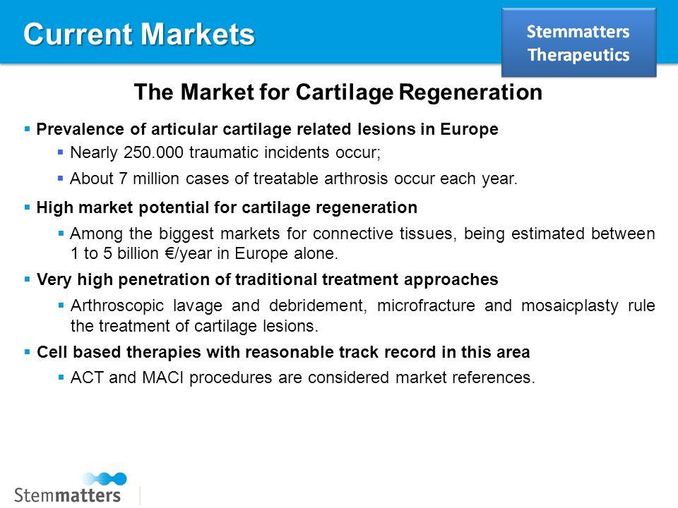 The Market for Cartilage Regeneration