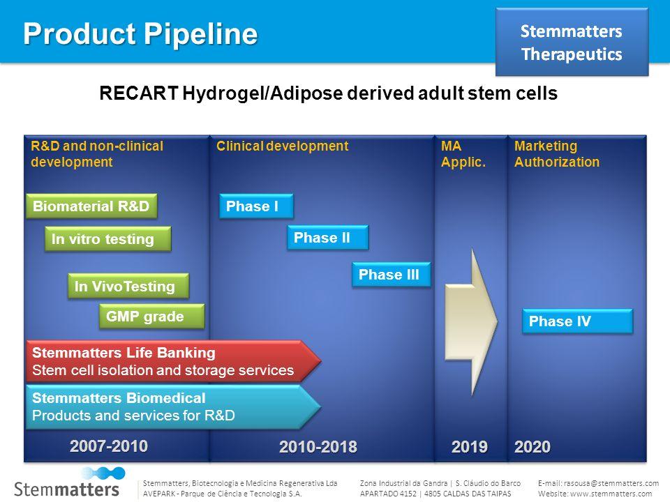 RECART Hydrogel/Adipose derived adult stem cells