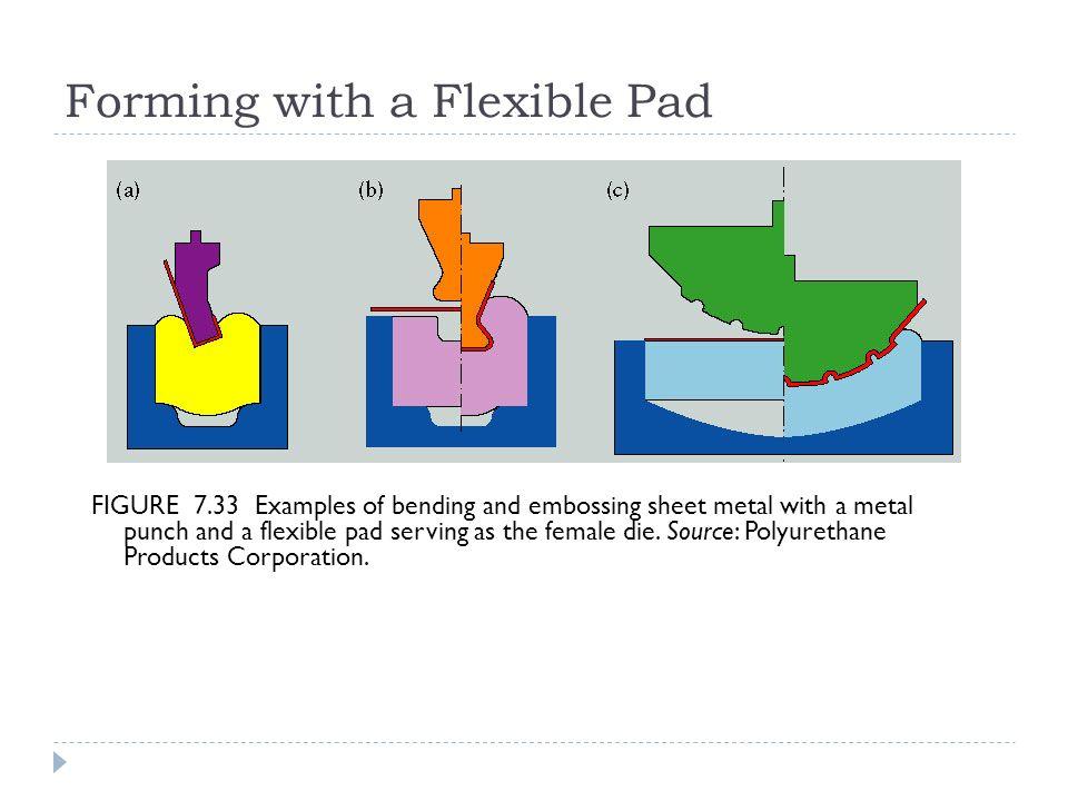 How To Hydroform Sheet Metal Hydroforming Sheet Metal