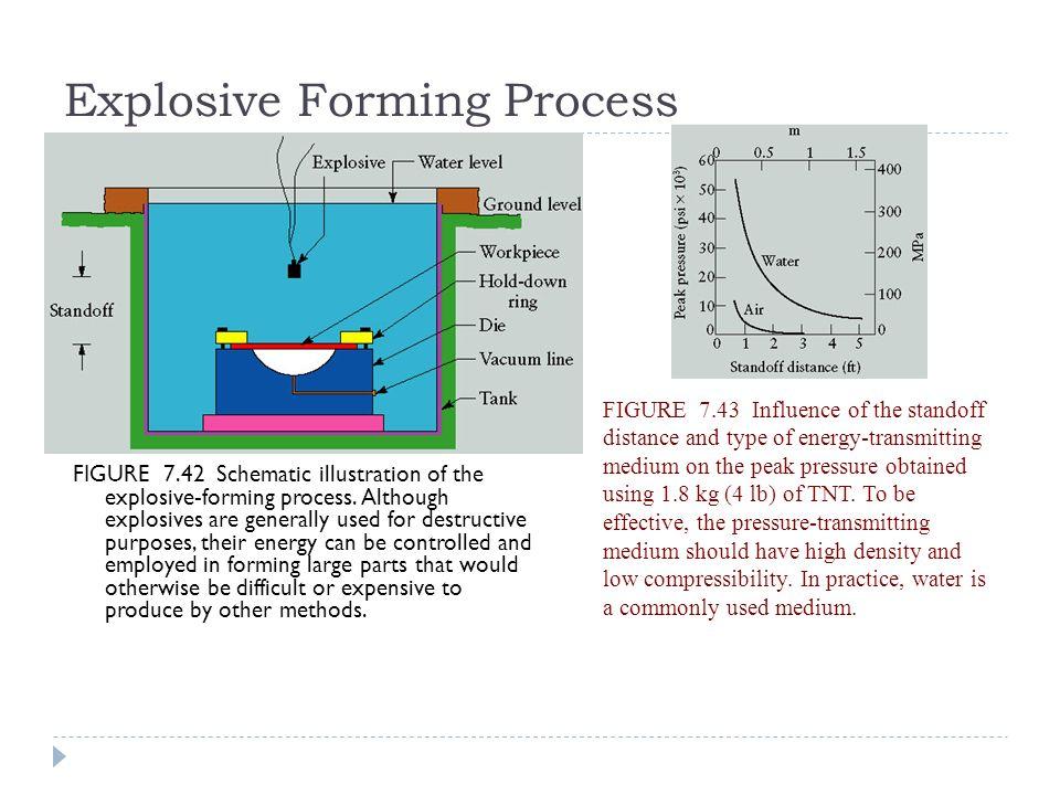 Sheet Metal Forming Tolerances Sheet Metal Processes