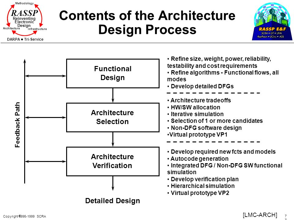 Architecture Design Methodology version 3.00 copyright scra - ppt download