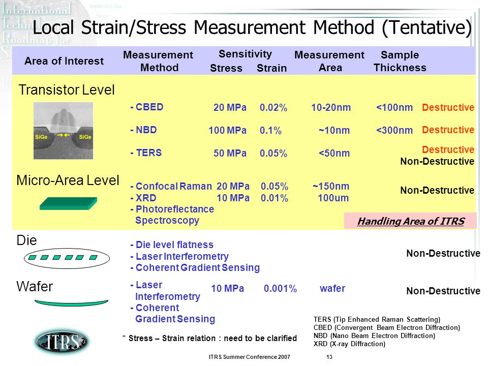 Local Strain/Stress Measurement Method (Tentative)