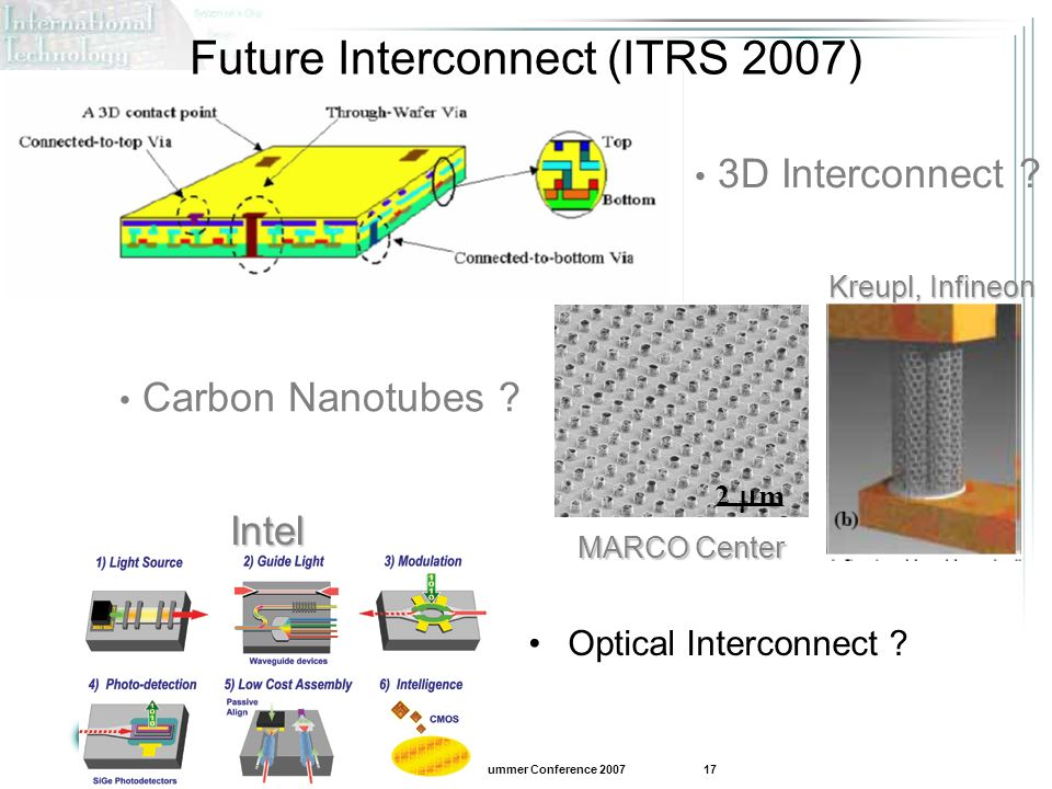 Future Interconnect (ITRS 2007)