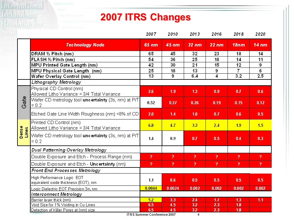 2007 ITRS Changes
