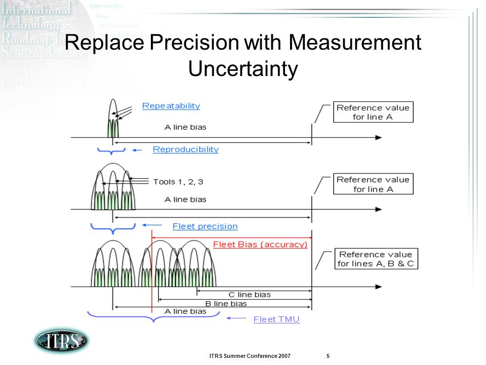 Replace Precision with Measurement Uncertainty