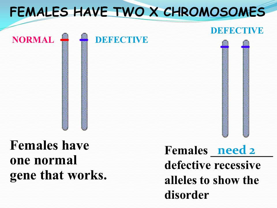Females have one normal gene that works.