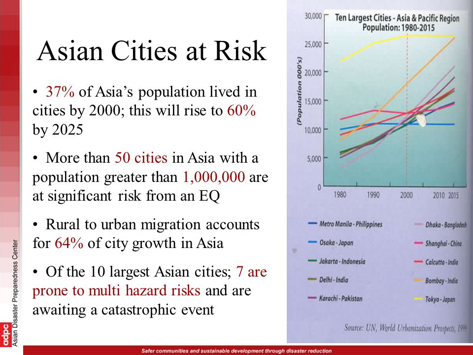 Asian Cities at Risk 37% of Asia's population lived in cities by 2000; this will rise to 60% by 2025.