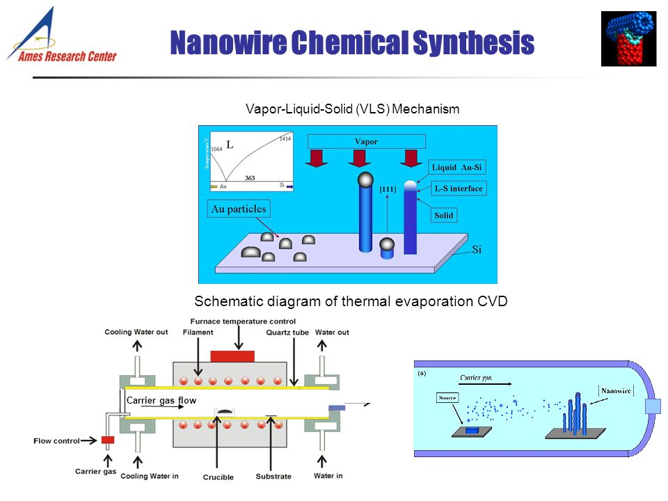 Nanowire Chemical Synthesis