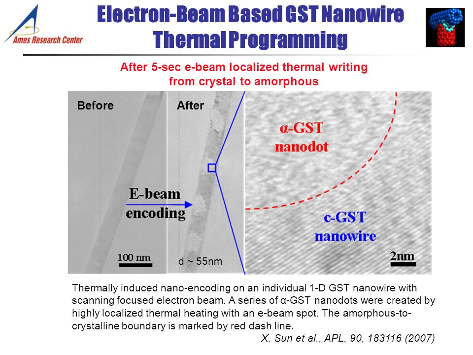 Electron-Beam Based GST Nanowire Thermal Programming
