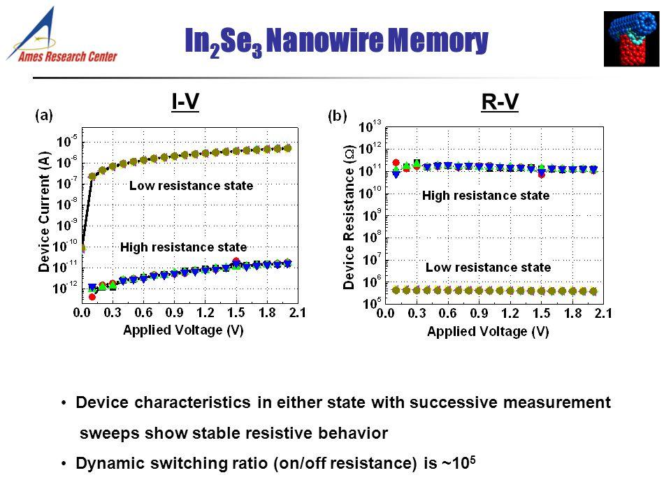 In2Se3 Nanowire Memory I-V R-V